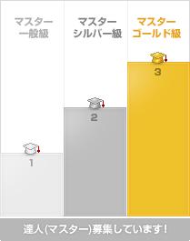 達人(マスター)レベル表